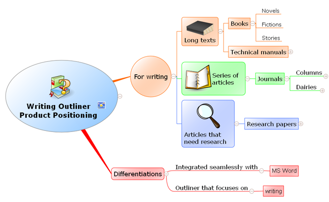 Writing Outliner Product Positioning